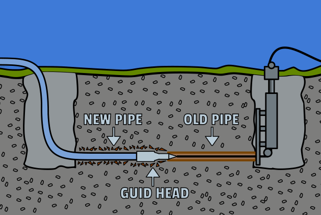 Excavation vs. Trenchless Technology